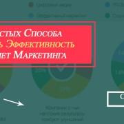 эффективность интернет маркетинга