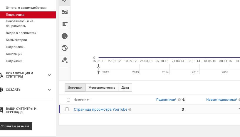тематика видео