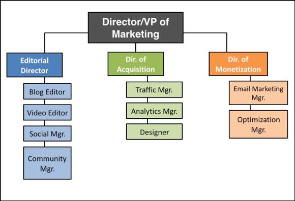 штат маркетинговой команды