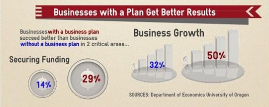 наличие бизнес-плана