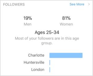 просмотр демографии