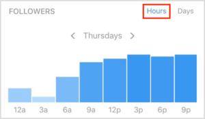 время активности подписчиков
